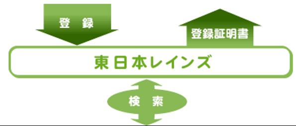 東日本レインズの役割